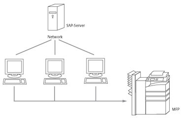 SAP Device Types